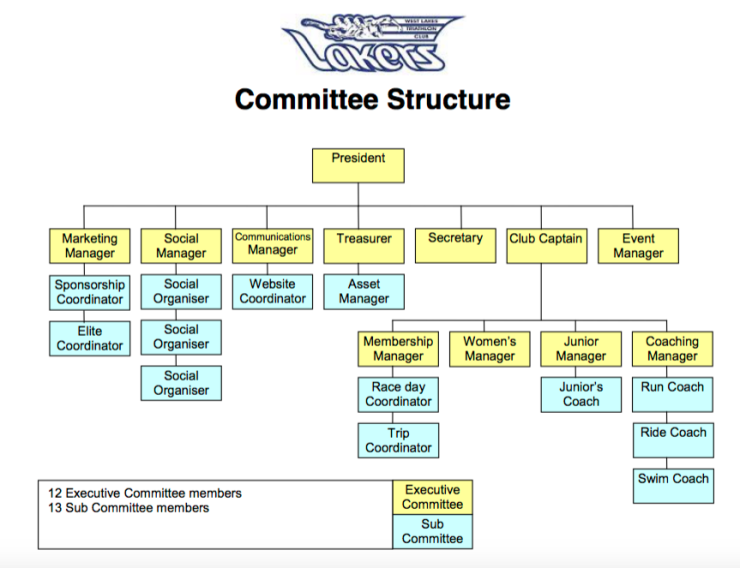 lakers-committee-structure