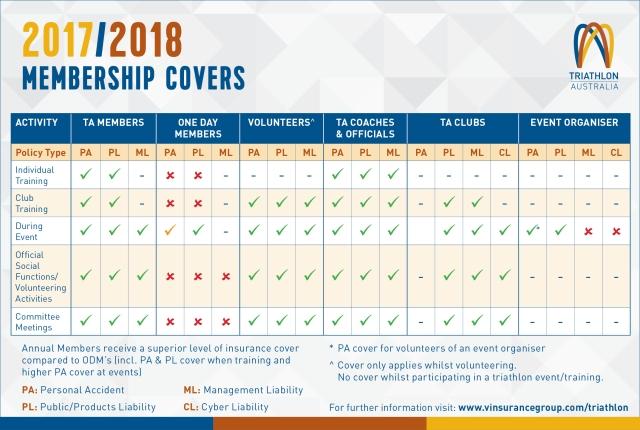 2017-2018 Membership Insurance