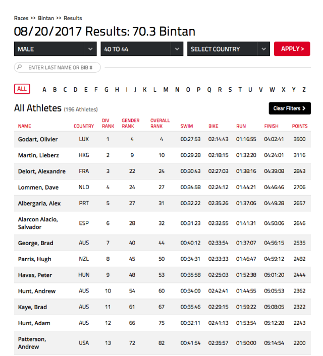 adam-hunt-results-bintan