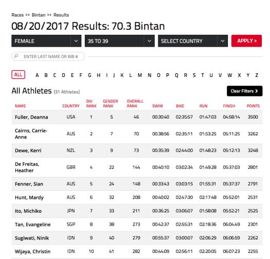 mardy-hunt-results-bintan