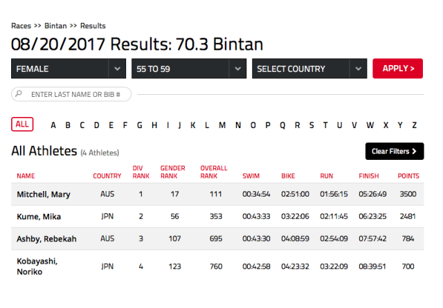 mary-mitchel-results-bintan